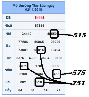 Tổng hợp cầu lô xổ số miền bắc ngày 04/11