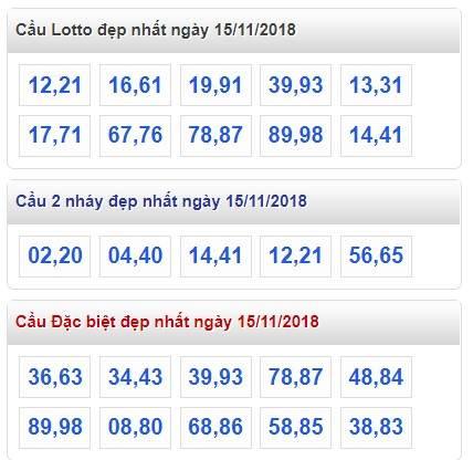 Phân tích tổng hợp kết quả xổ số miền bắc ngày 15/11 siêu chính xác