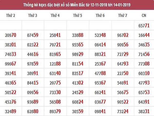 Tổng hợp phân tích kqxsmb ngày 26/02 phân tích lô siêu chuẩn
