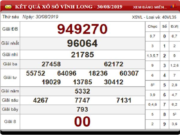 Nhận định kết quả xổ số Vĩnh Long ngày 06/09 từ các cao thủ