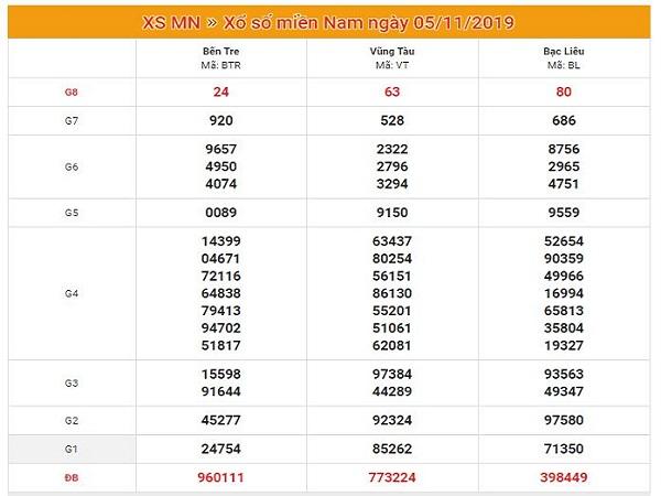 Dự đoán XSMN 6/11/2019 - Soi cầu Xổ Số Miền Nam Thứ 4