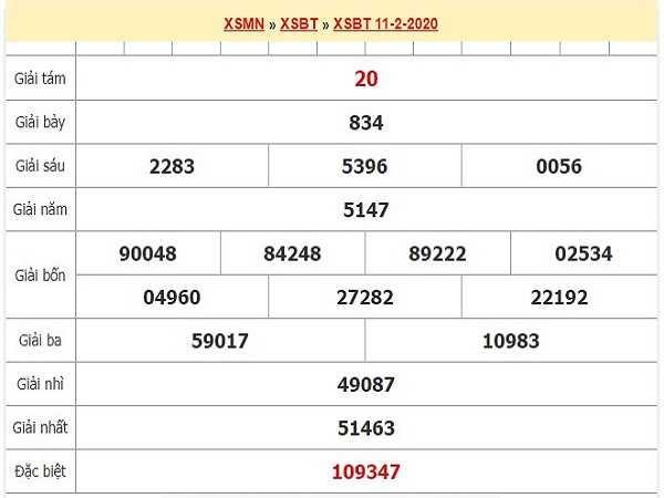 Phân tích KQXSBT ngày 18/02 chuẩn xác