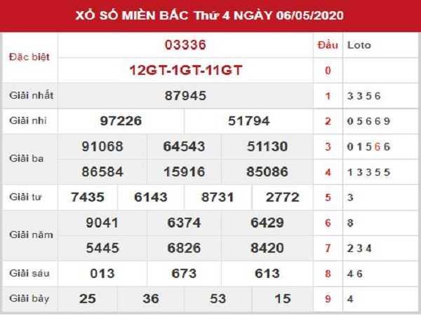Tổng hợp KQXSMB- nhận định xổ số miền bắc ngày 07/05
