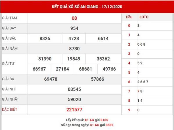 Dự đoán KQXS An Giang thứ 5 ngày 24/12/2020