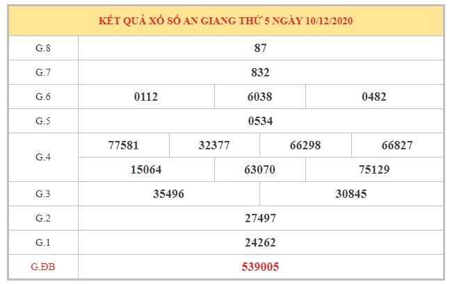 Soi cầu XSAG ngày 17/12/2020 dựa trên kết quả kì trước