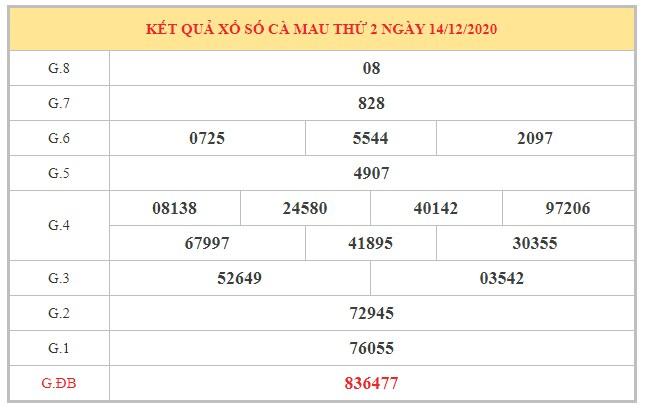Dự đoán XSCM ngày 21/12/2020 dựa trên kết quả kì trước