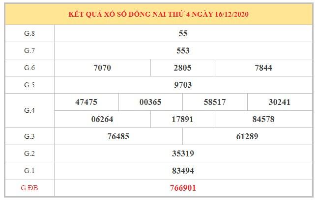 Phân tích KQXSDN ngày 23/12/2020 dựa trên kết quả kì trước