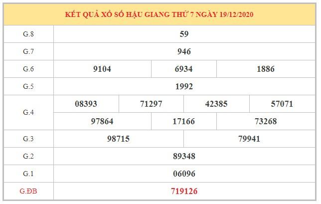Dự đoán XSHG ngày 26/12/2020 dựa trên kết quả kì trước
