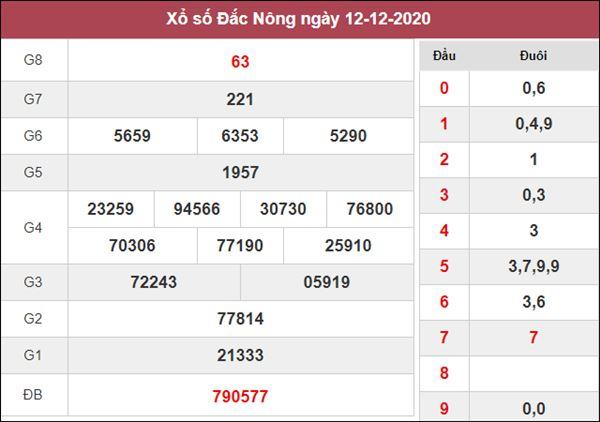 Nhận định KQXS Đắc Nông 19/12/2020 chốt XSDNO siêu chuẩn