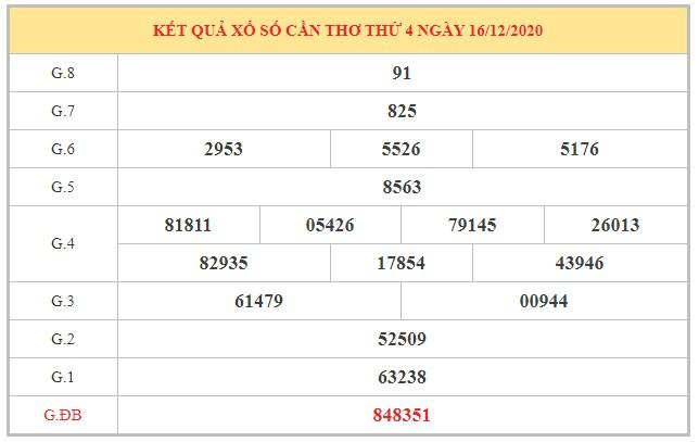 Nhận định KQXSCT ngày 23/12/2020 dựa trên kết quả kì trước