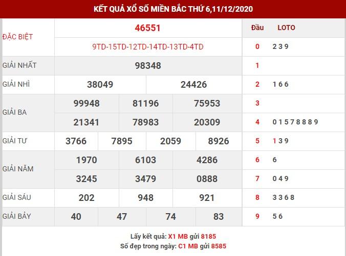 Dự đoán KQSXMB thứ 4 ngày 16/12/2020
