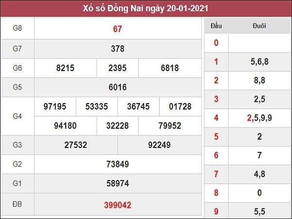 XSDN dự đoán 27/01/2021