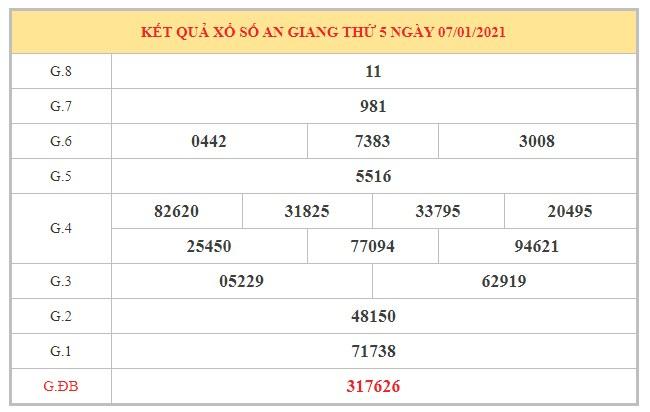 Dự đoán XSAG ngày 14/1/2021 dựa trên kết quả kì trước