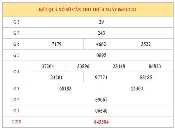 Phân tích KQXSCT ngày 13/1/2021 dựa trên kết quả kì trước