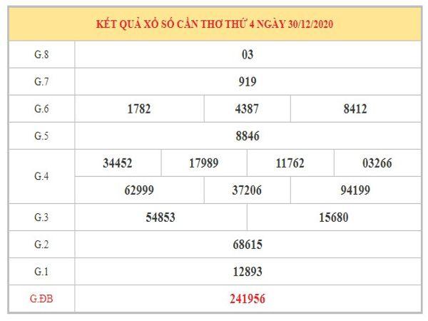 Dự đoán XSCT ngày 6/1/2021 dựa trên kết quả kì trước