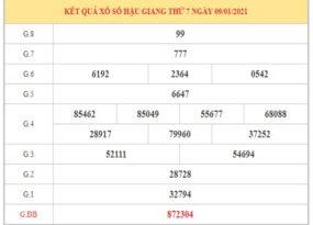 Dự đoán XSHG ngày 16/1/2021 dựa trên kết quả kì trước