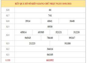 Soi cầu XSKG ngày 17/1/2021 dựa trên kết quả kì trước
