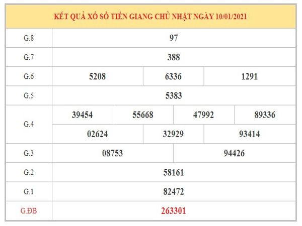 Dự đoán XSTG ngày 17/1/2021 dựa trên kết quả kì trước