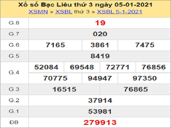 Tổng hợp phân tích xổ số bạc liêu ngày 12/01/2021