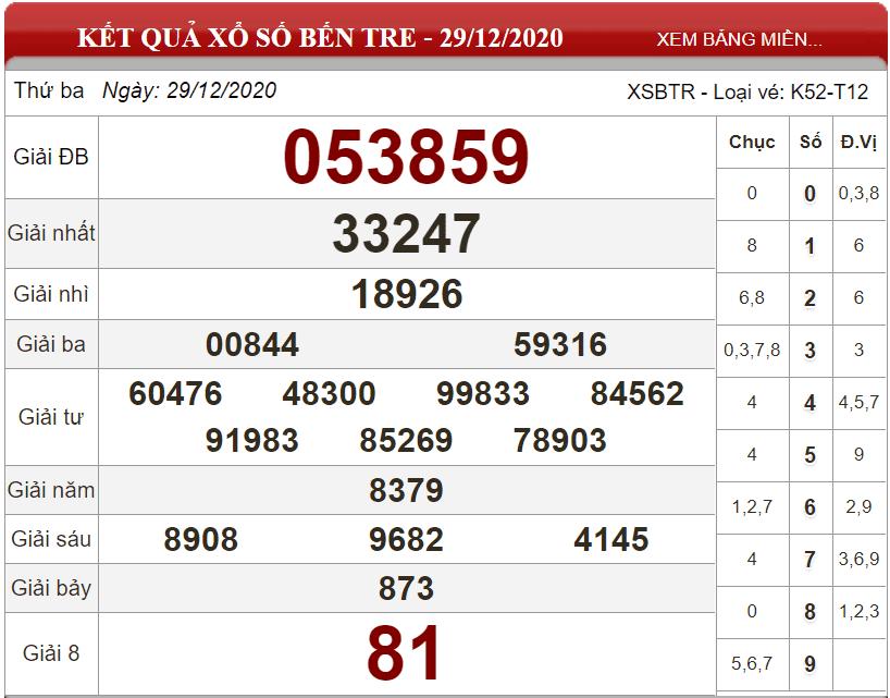 Phân tích xổ số bến tre ngày 05/01/2021- KQXSBT
