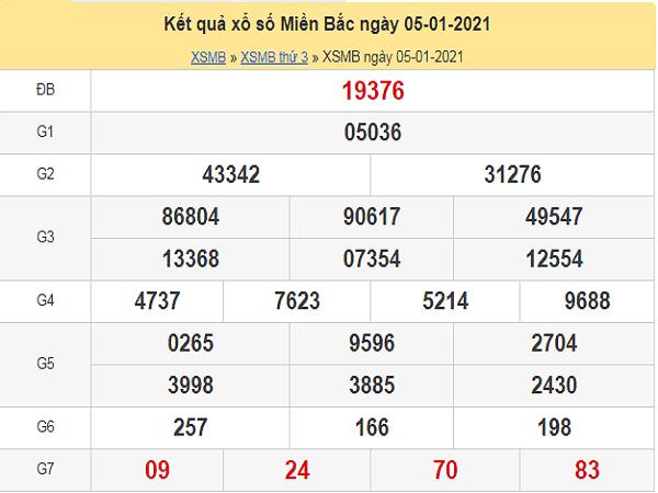 Dự đoán xổ số miền bắc ngày 06/01/2021 chuẩn xác