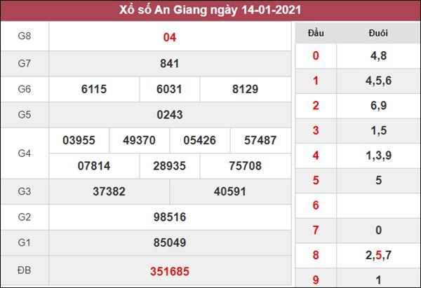 Nhận định KQXS An Giang 21/1/2021 thứ 5 chi tiết nhất