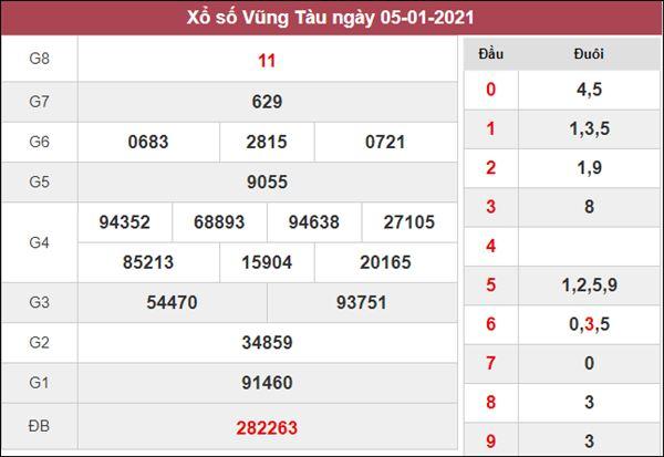Soi cầu KQXS Vũng Tàu 12/1/2021 thứ 3 siêu chuẩn xác