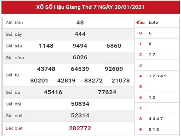 Soi cầu XSHG ngày 6/2/2021 dựa trên kết quả kỳ trước