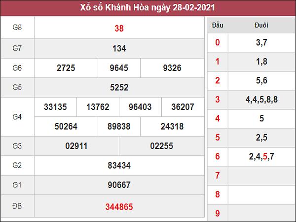 Dự đoán XSKH 3/3/2021
