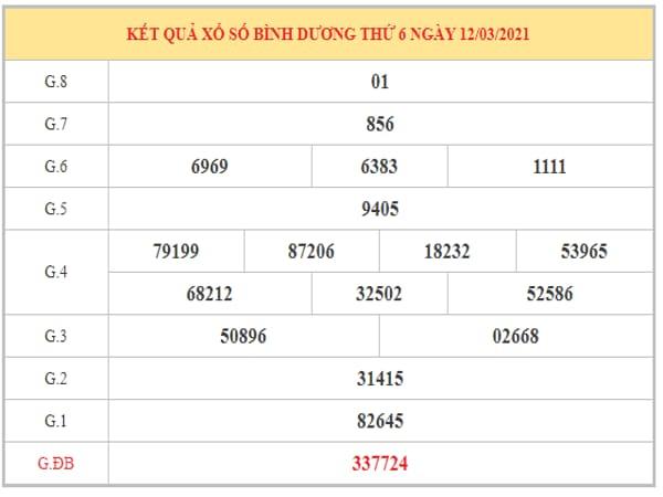 Dự đoán XSBD ngày 19/3/2021 dựa trên kết quả kỳ trước