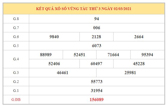 Dự đoán XSVT ngày 9/3/2021 dựa trên kết quả kỳ trước