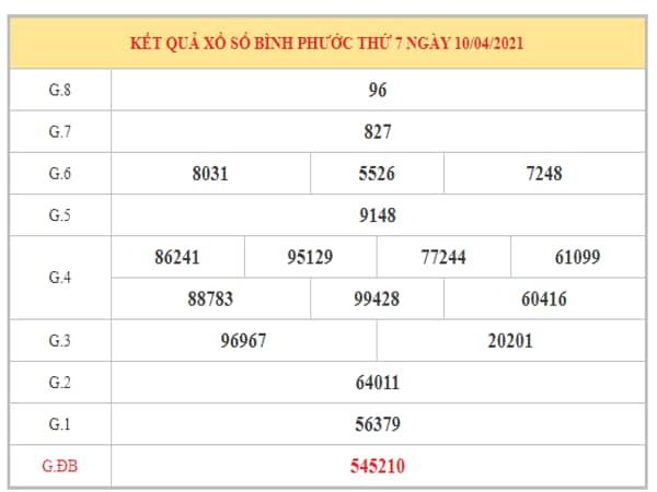 Dự đoán XSBP ngày 17/4/2021 dựa trên kết quả kì trước