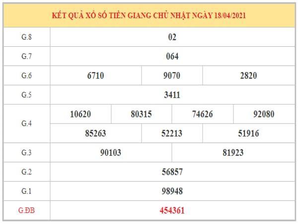 Dự đoán XSTG ngày 25/4/2021 dựa trên kết quả kì trước