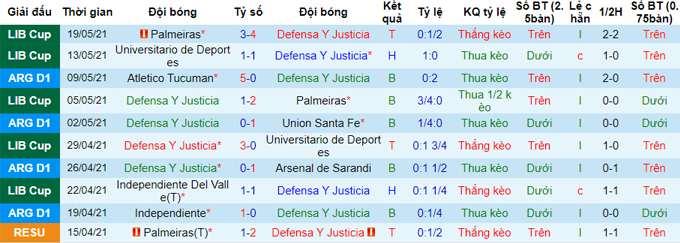 Soi kèo Defensa y Justicia vs Independiente del Valle