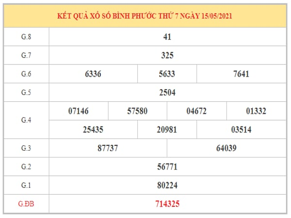 Dự đoán XSBP ngày 22/5/2021 dựa trên kết quả kì trước