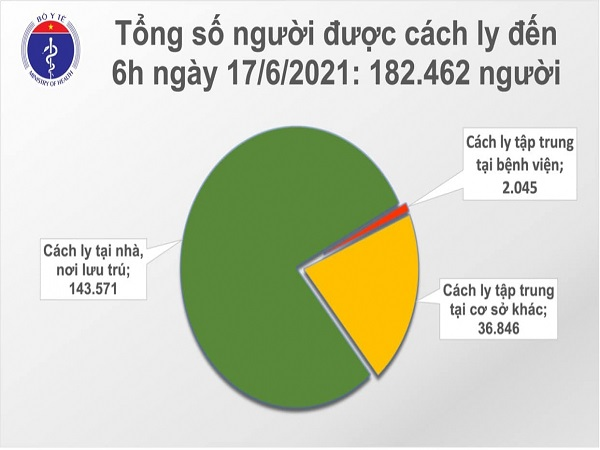 Tin covid sáng 17/6, Việt Nam có thêm 159 ca mắc mới COVID-19