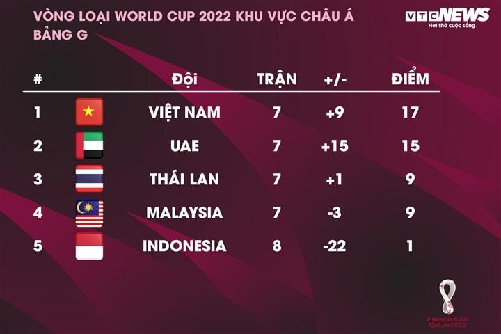 Thành tích đội tuyển Việt Nam khiến Đông Nam Á ngưỡng mộ
