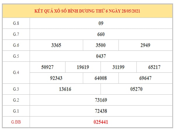 Dự đoán XSBD ngày 4/6/2021 dựa trên kết quả kì trước