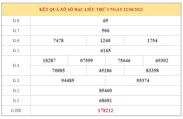 Thống kê KQXSBL ngày 29/6/2021 dựa trên kết quả kì trước