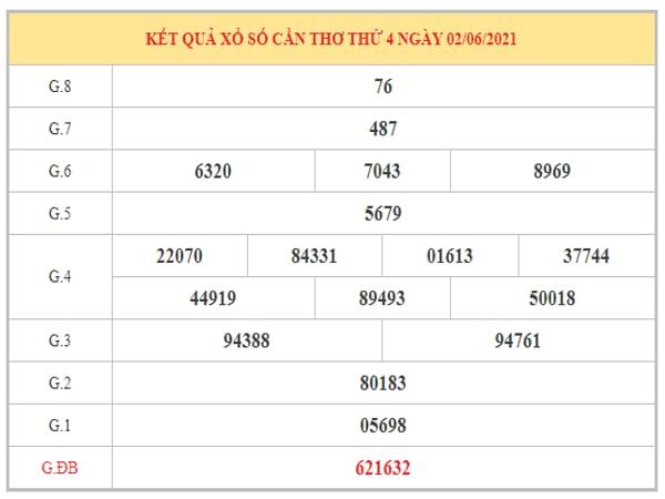Dự đoán XSCT ngày 9/6/2021 dựa trên kết quả kì trước