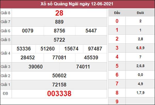Thống kê XSQNG 19/6/2021 chốt loto gan Quảng Ngãi thứ 7
