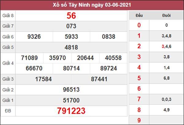 Phân tích XSTN 10/6/2021 chốt KQXS Tây Ninh hôm nay