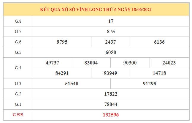 Thống kê KQXSVL ngày 25/6/2021 dựa trên kết quả kì trước