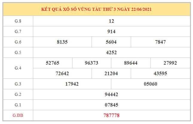 Dự đoán XSVT ngày 29/6/2021 dựa trên kết quả kì trước