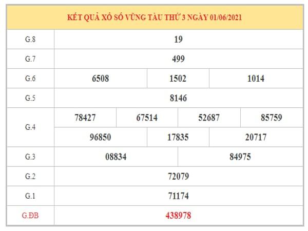Dự đoán XSVT ngày 8/6/2021 dựa trên kết quả kì trước