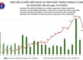 Sáng 17/7, Việt Nam ghi nhận thêm 2.106 ca Covid-19 tại 18 tỉnh thành