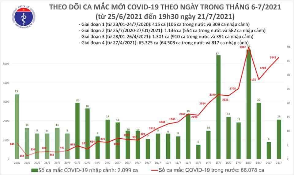 Sáng 22/07 Việt Nam thêm 2.967 ca Covid-19